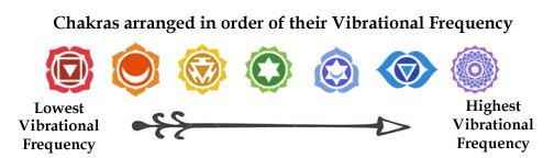 the-seven-chakras